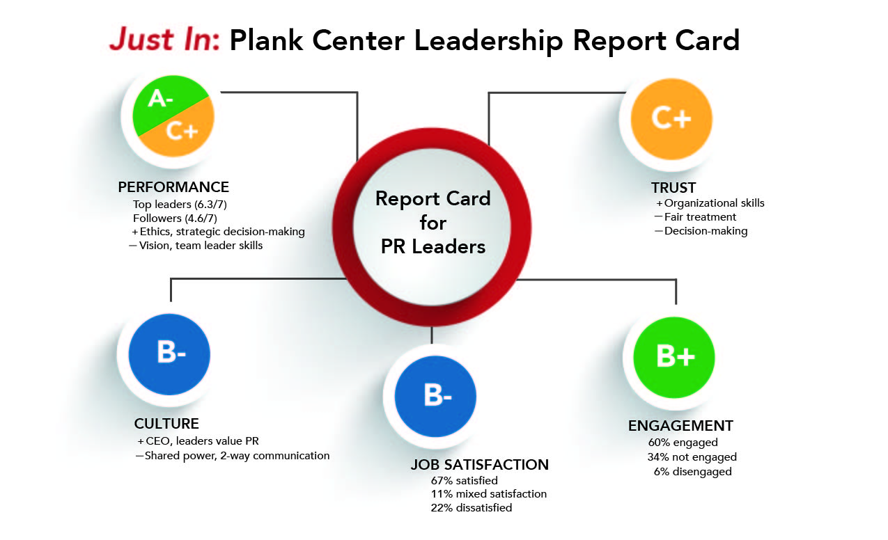 plank center report card reveals wide gap between performance plankreportcardslide