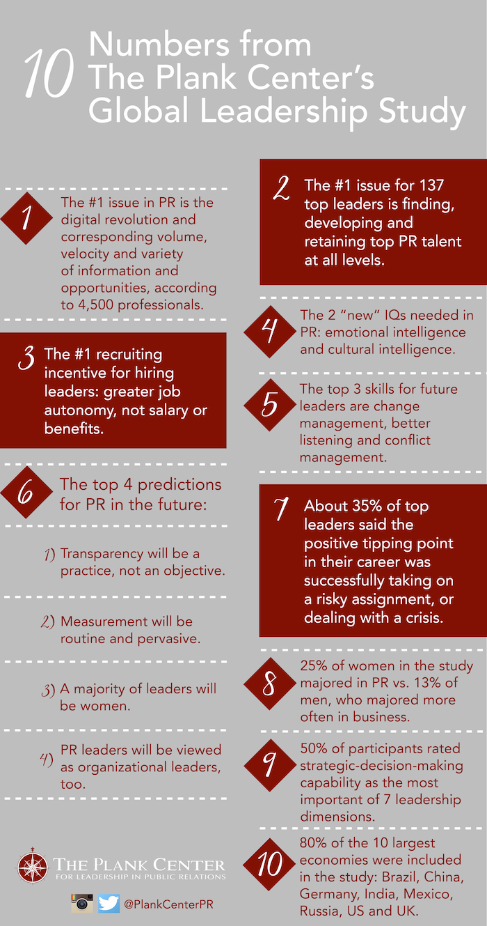 10-Numbers-from-The-Plank-Center's-Global-Leadership-Study