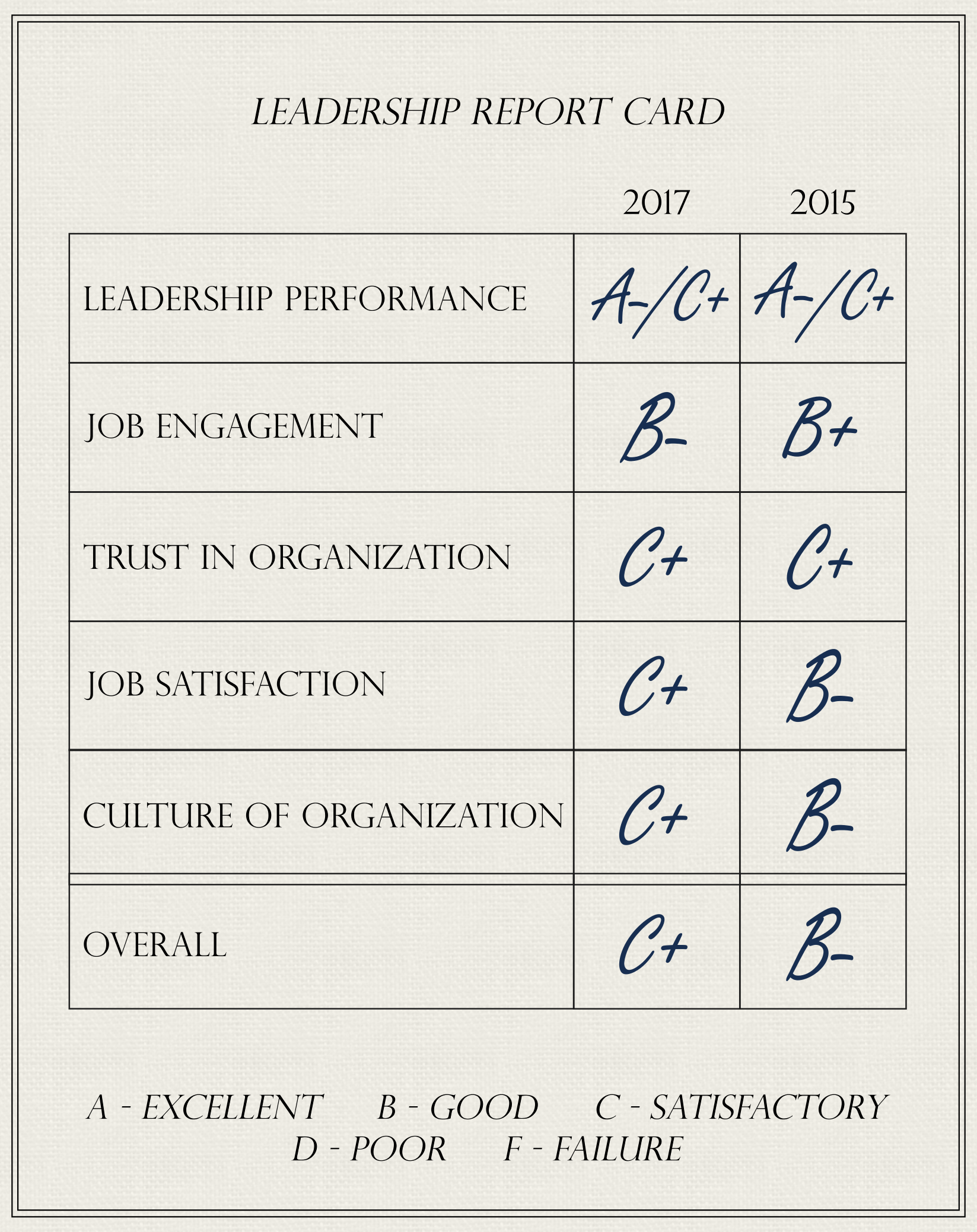 report card on pr leaders the plank center for leadership in