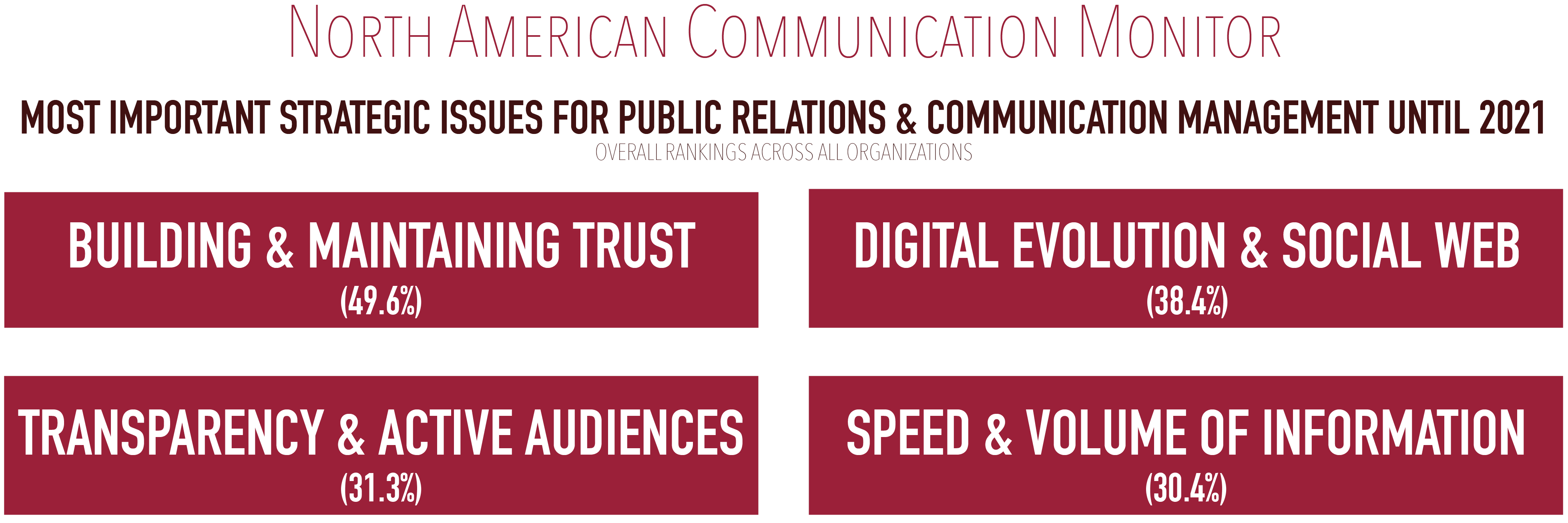 The North American Communication Monitor found several issues that may impact PR pros in the next three years.
