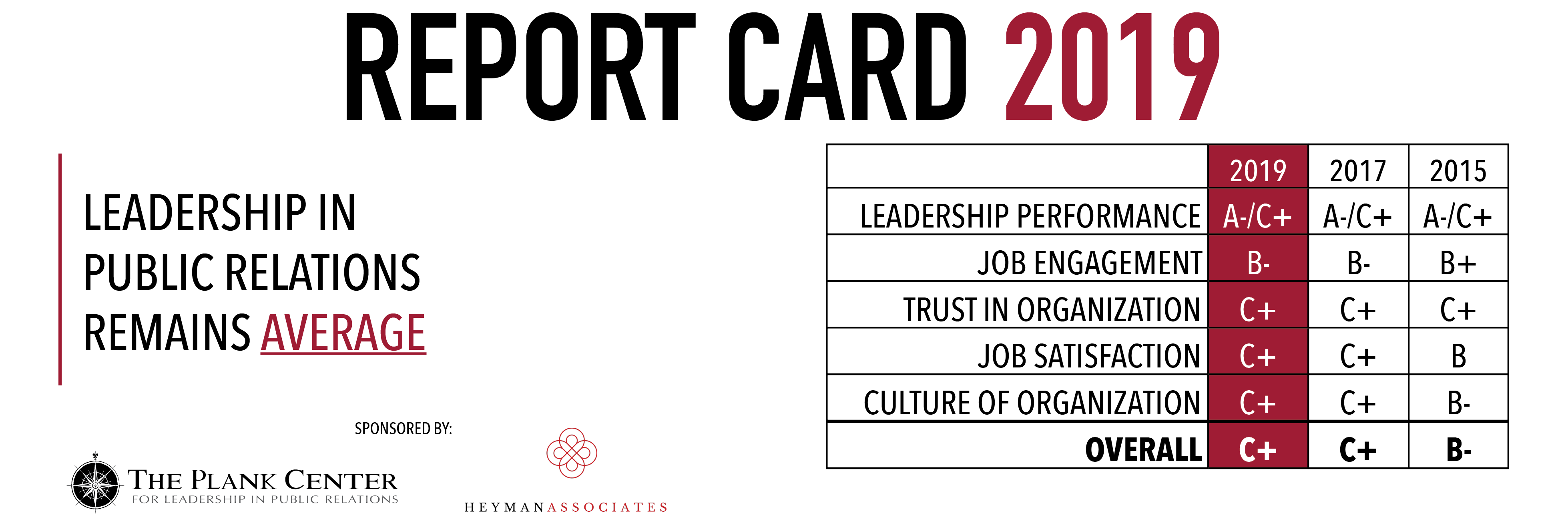 "According to the Plank Center's Report Card 2019, PR leaders received an overall grade of ""C+"", reflecting little change from previous studies in 2015 and 2017."